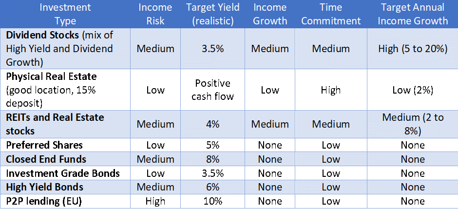 Building an income portfolio - comparing the best types of income investments