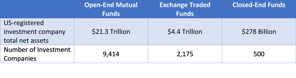CEF Net Assets vs Mutual Funds and ETFs