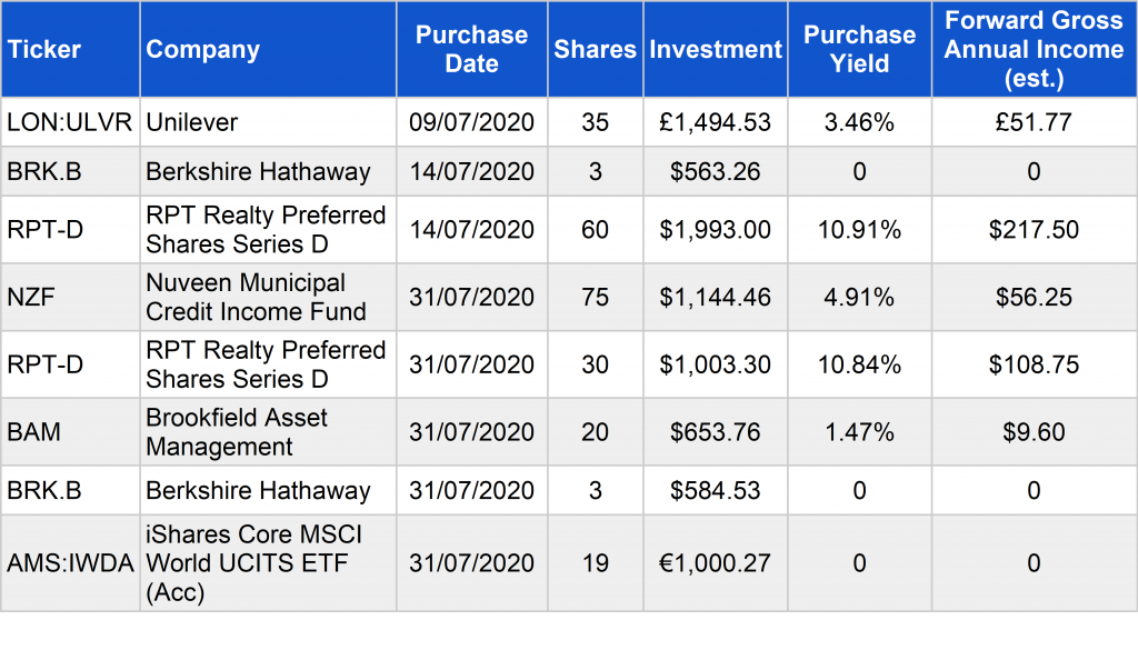 New investments - July 2020