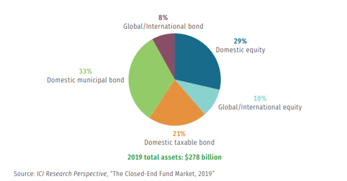 The Closed-End Fund Market 2019 - ICI Research Perspective