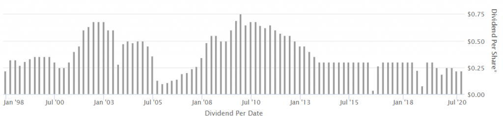 Annaly Capital Management dividend history August 2020