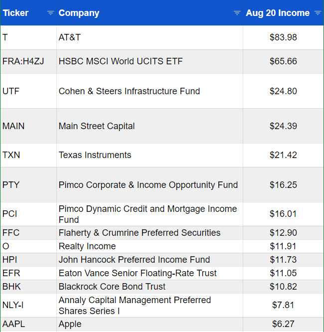 Income from listed investments August 2020