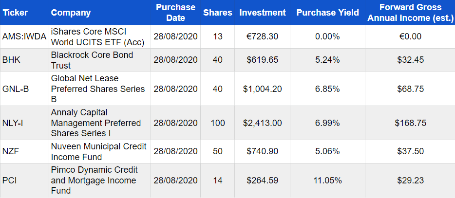 Investments purchased August 2020