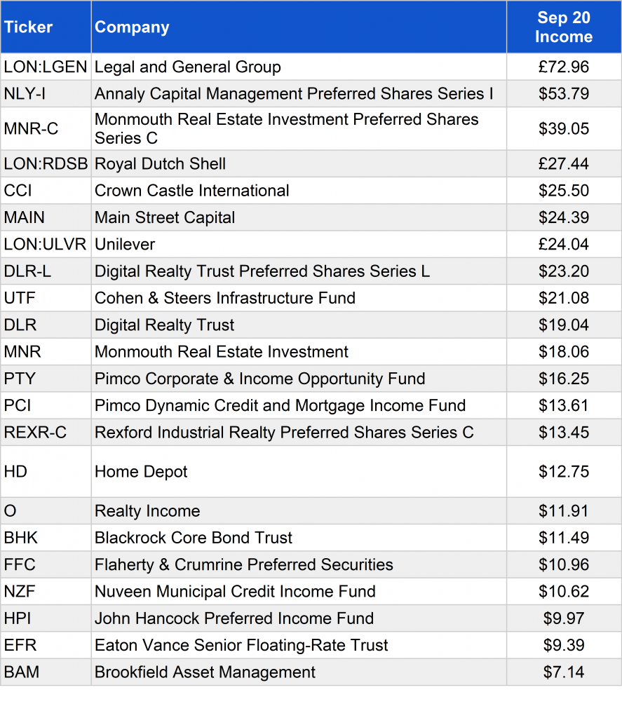 Income from listed investments September 2020