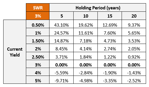 Dividend Growth Rate table - Yield on Cost of 3 percent