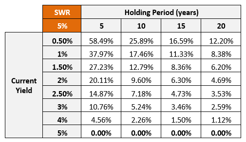 Dividend Growth Rate table - Yield on Cost of 5 percent