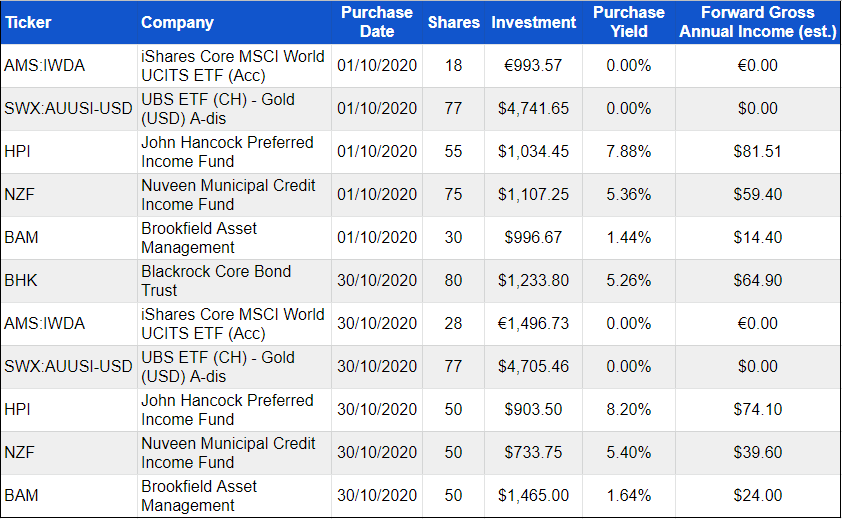 Investment purchases - October 2020