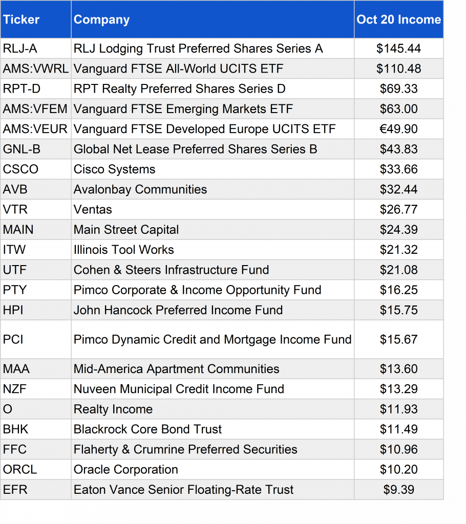 Passive Income from listed investments October 2020