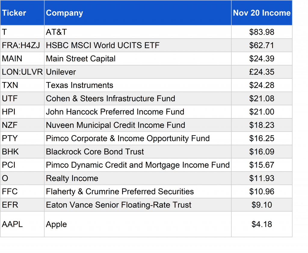 Income from listed securities - Nov 2020